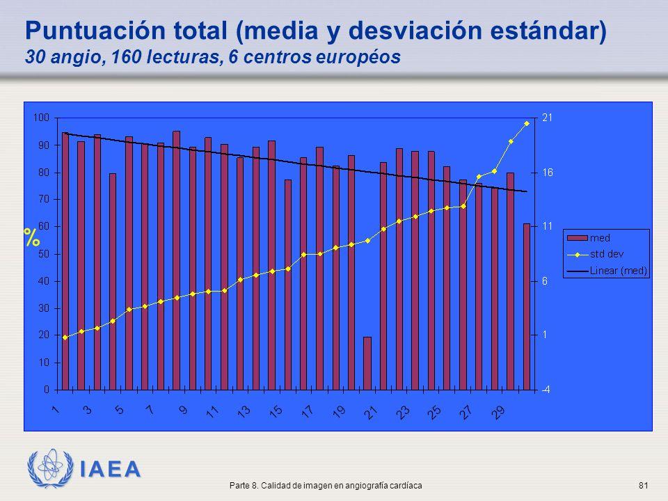 IAEA Puntuación total (media y desviación estándar) 30 angio, 160 lecturas, 6 centros européos % Parte 8. Calidad de imagen en angiografía cardíaca81