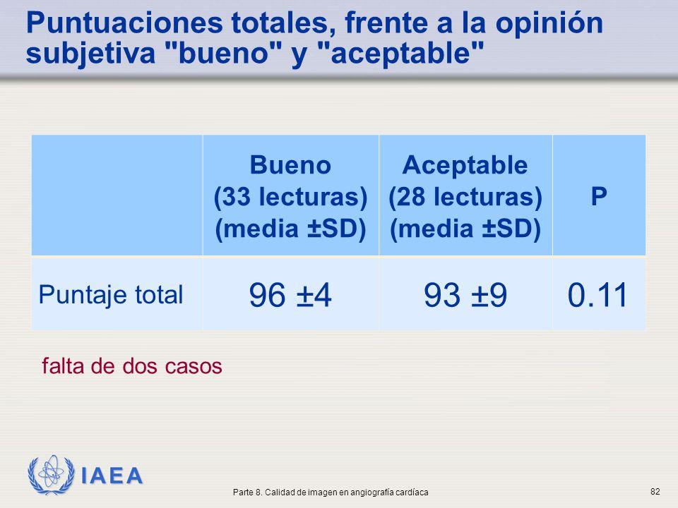 IAEA Puntuaciones totales, frente a la opinión subjetiva