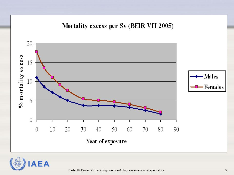 IAEA Consideraciones especiales en la exposición a las radiaciones de los niños 3.Comparado con una persona de 40 años, un recién nacido tiene varias veces más posibilidades de tener cáncer durante su vida aunque ambos fueran expuestos a la misma radiación.