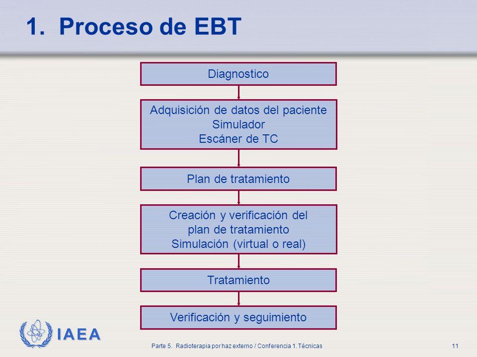 IAEA Parte 5. Radioterapia por haz externo / Conferencia 1. Técnicas11 1. Proceso de EBT Diagnostico Adquisición de datos del paciente Simulador Escán
