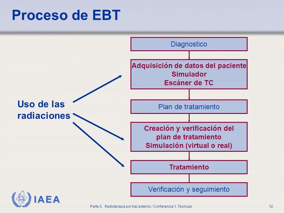 IAEA Parte 5. Radioterapia por haz externo / Conferencia 1. Técnicas12 Proceso de EBT Diagnostico Adquisición de datos del paciente Simulador Escáner