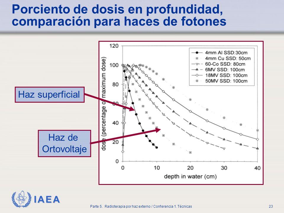 IAEA Parte 5. Radioterapia por haz externo / Conferencia 1. Técnicas23 Porciento de dosis en profundidad, comparación para haces de fotones Haz superf