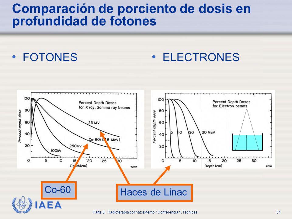 IAEA Parte 5. Radioterapia por haz externo / Conferencia 1. Técnicas31 Comparación de porciento de dosis en profundidad de fotones FOTONES ELECTRONES