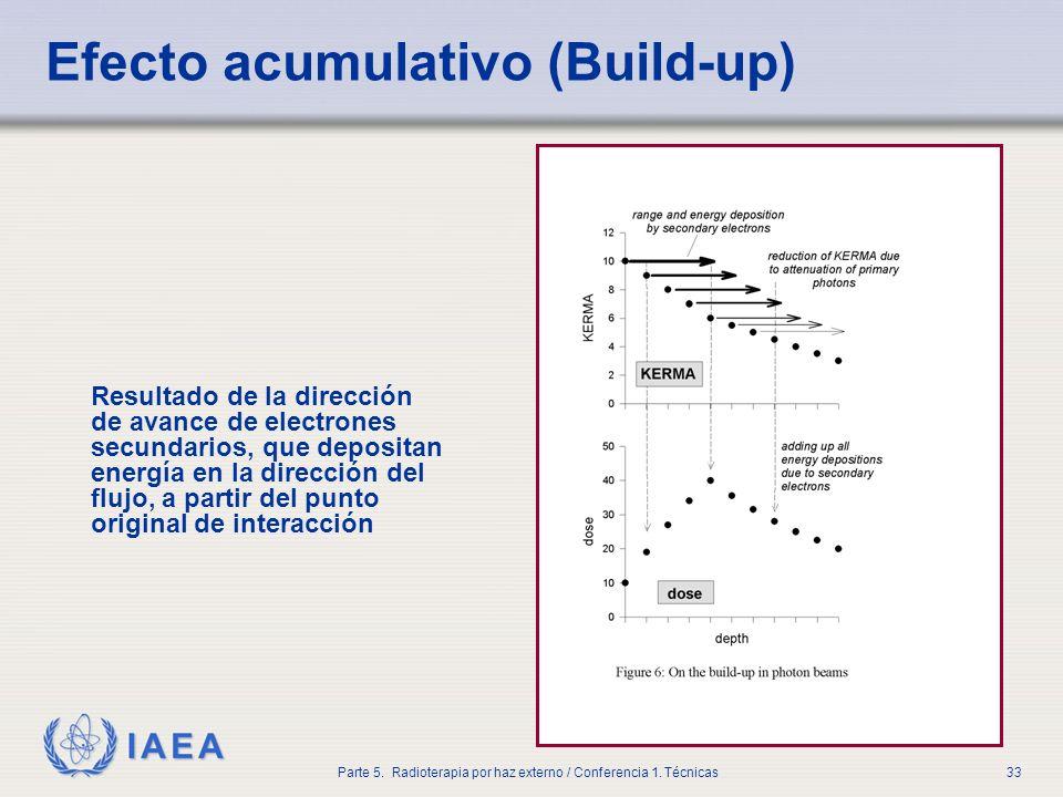 IAEA Parte 5. Radioterapia por haz externo / Conferencia 1. Técnicas33 Resultado de la dirección de avance de electrones secundarios, que depositan en