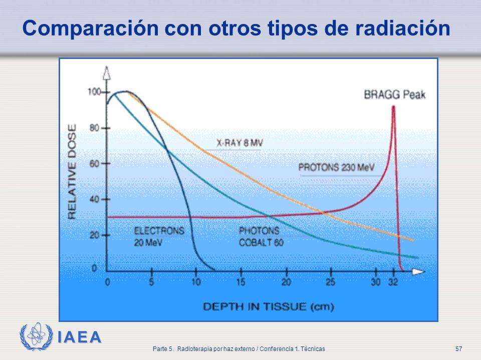 IAEA Parte 5. Radioterapia por haz externo / Conferencia 1. Técnicas57 Comparación con otros tipos de radiación