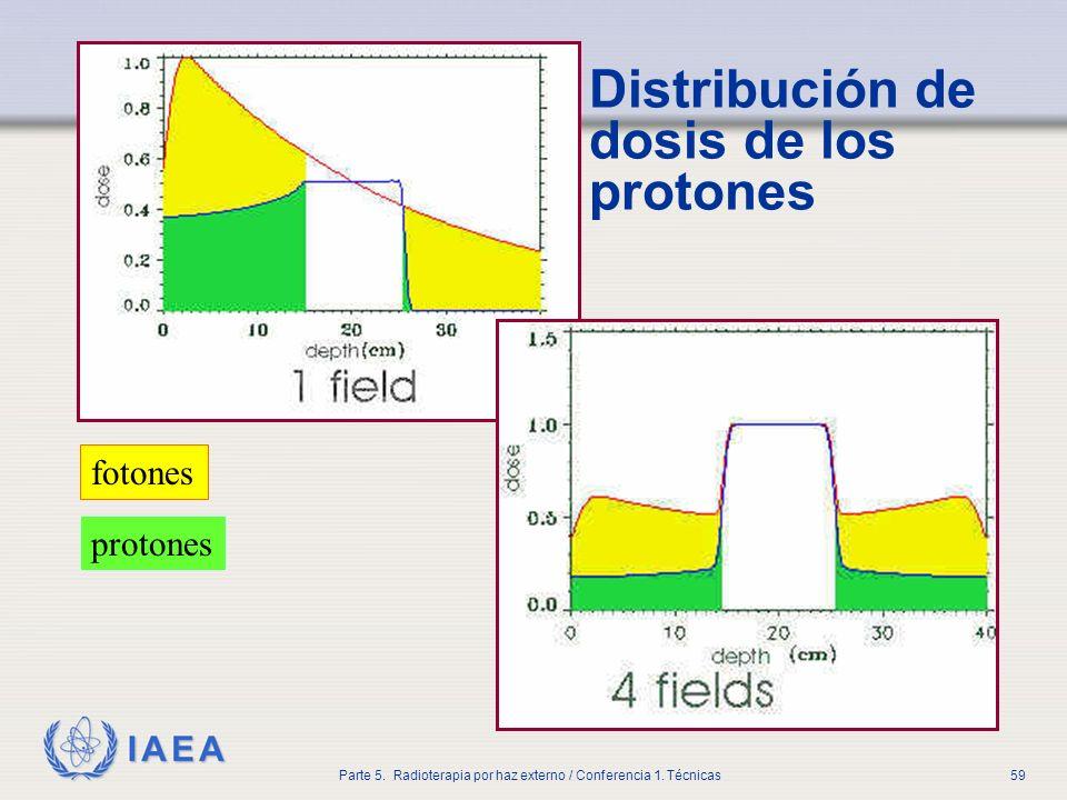 IAEA Parte 5. Radioterapia por haz externo / Conferencia 1. Técnicas59 Distribución de dosis de los protones fotones protones