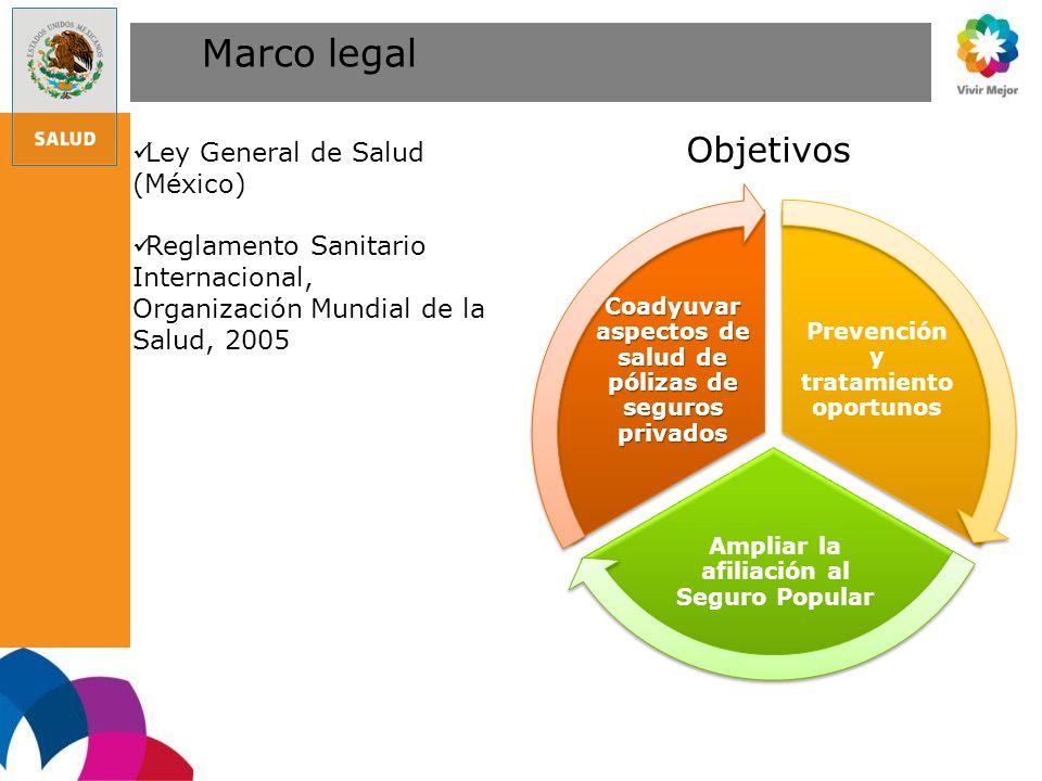 Marco legal Ley General de Salud (México) Reglamento Sanitario Internacional, Organización Mundial de la Salud, 2005 Prevención y tratamiento oportuno