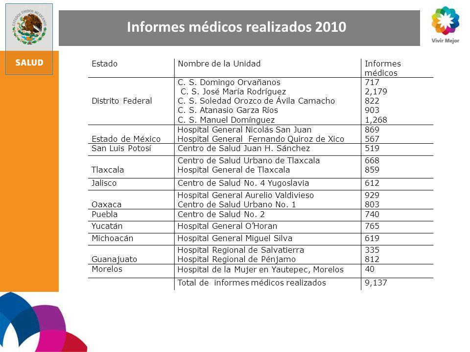 Informes médicos realizados 2010 EstadoNombre de la UnidadInformes médicos Distrito Federal C. S. Domingo Orvañanos C. S. José María Rodríguez C. S. S