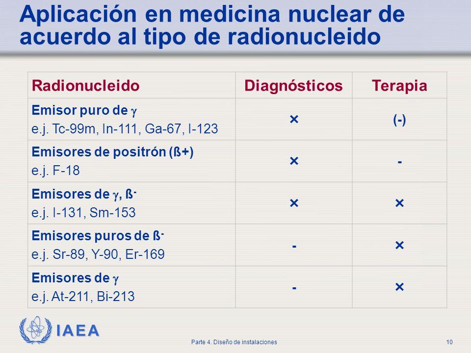 IAEA Parte 4. Diseño de instalaciones10 Aplicación en medicina nuclear de acuerdo al tipo de radionucleido RadionucleidoDiagnósticosTerapia Emisor pur