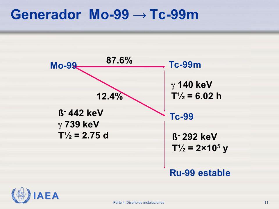IAEA Parte 4. Diseño de instalaciones11 Generador Mo-99 Tc-99m Mo-99 87.6% Tc-99m 140 keV T½ = 6.02 h Tc-99 ß - 292 keV T½ = 2×10 5 y Ru-99 estable 12