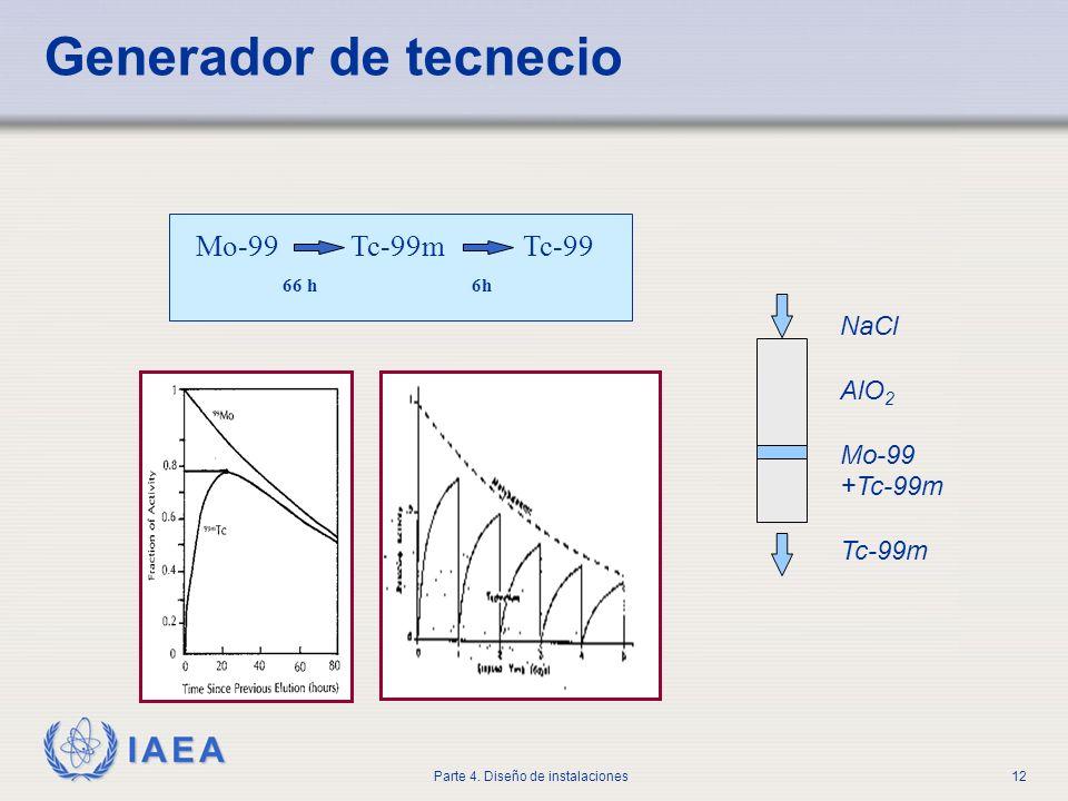 IAEA Parte 4. Diseño de instalaciones12 Mo-99 Tc-99m Tc-99 66 h 6h NaCl AlO 2 Mo-99 +Tc-99m Tc-99m Generador de tecnecio