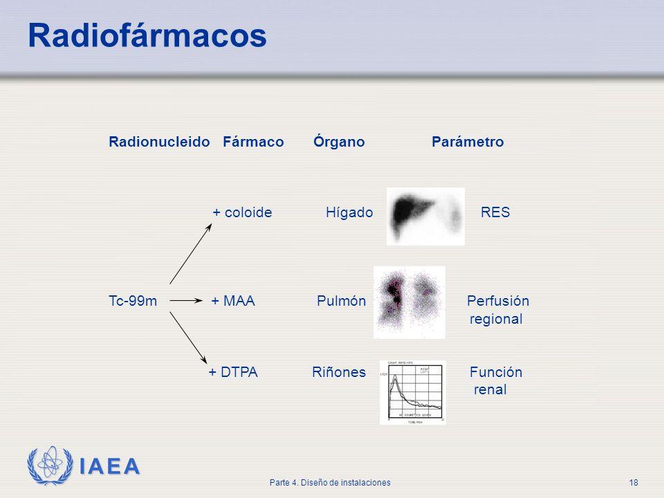 IAEA Parte 4. Diseño de instalaciones18 Radionucleido Fármaco Órgano Parámetro + coloide Hígado RES Tc-99m + MAA Pulmón Perfusión regional + DTPA Riño