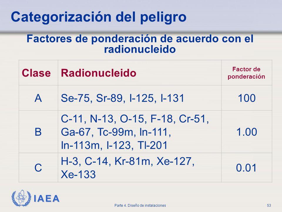 IAEA Parte 4. Diseño de instalaciones53 Factores de ponderación de acuerdo con el radionucleido Categorización del peligro ClaseRadionucleido Factor d
