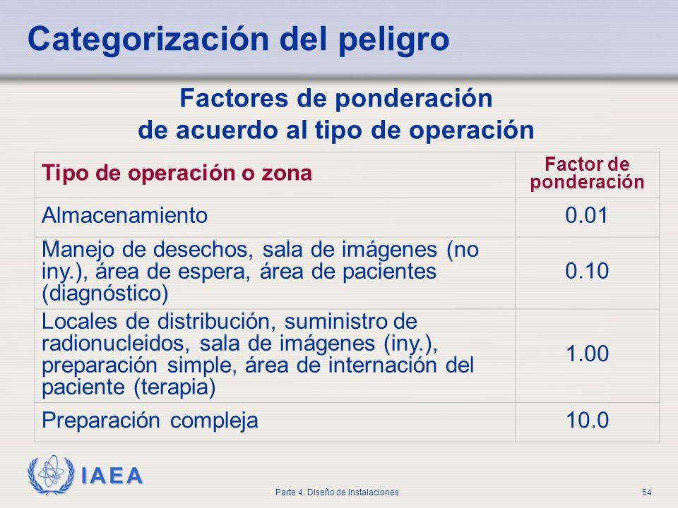 IAEA Parte 4. Diseño de instalaciones54 Categorización del peligro Factores de ponderación de acuerdo al tipo de operación Tipo de operación o zona Fa