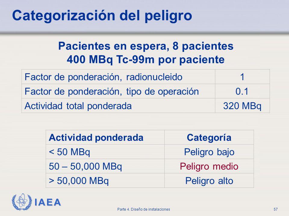 IAEA Parte 4. Diseño de instalaciones57 Categorización del peligro Pacientes en espera, 8 pacientes 400 MBq Tc-99m por paciente Actividad ponderadaCat