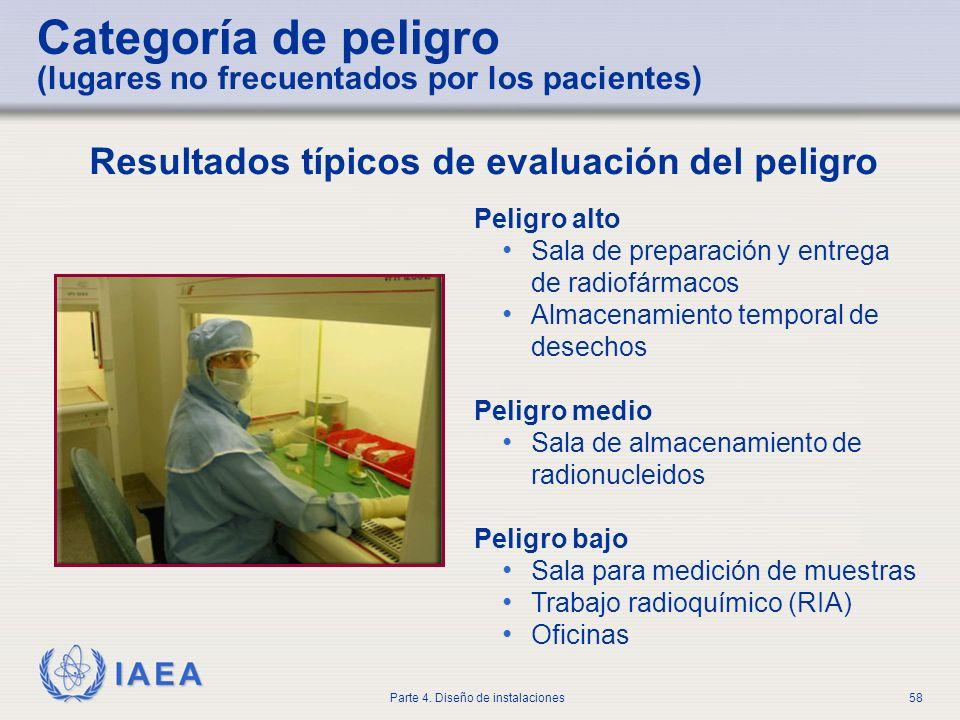 IAEA Parte 4. Diseño de instalaciones58 Categoría de peligro (lugares no frecuentados por los pacientes) Peligro alto Sala de preparación y entrega de