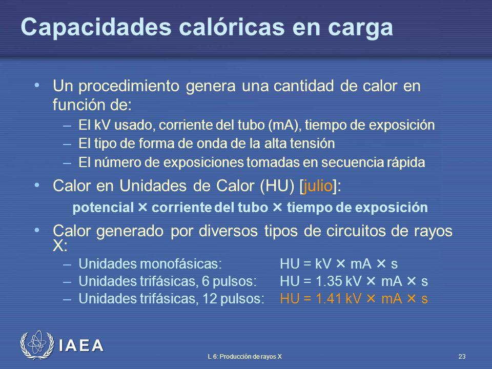 IAEA L 6: Producción de rayos X24 Curvas de carga del tubo de rayos X (I) Características de enfriamiento del tubo y tamaño de la mancha focal {mA - tiempo} relación a kV constante – La intensidad decrece al aumentar el tiempo de exposición – La intensidad crece al disminuir el kV Nota: más alta potencia tiempo de exposición menor pérdida de agudeza por movimiento menor