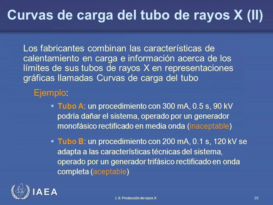 IAEA L 6: Producción de rayos X26 Curvas de carga del tubo de rayos X (III) 0.010.050.10.51.05.010.0 700 600 500 400 300 200 100 50 kVp 70 kVp 90 kVp 120 kVp Inaceptable Tiempo de exposición (s) Corriente del tubo (mA) Tubo de rayos X A rectificado en media onda 3000 rpm 90 kV 1.0 mm de mancha focal efectiva