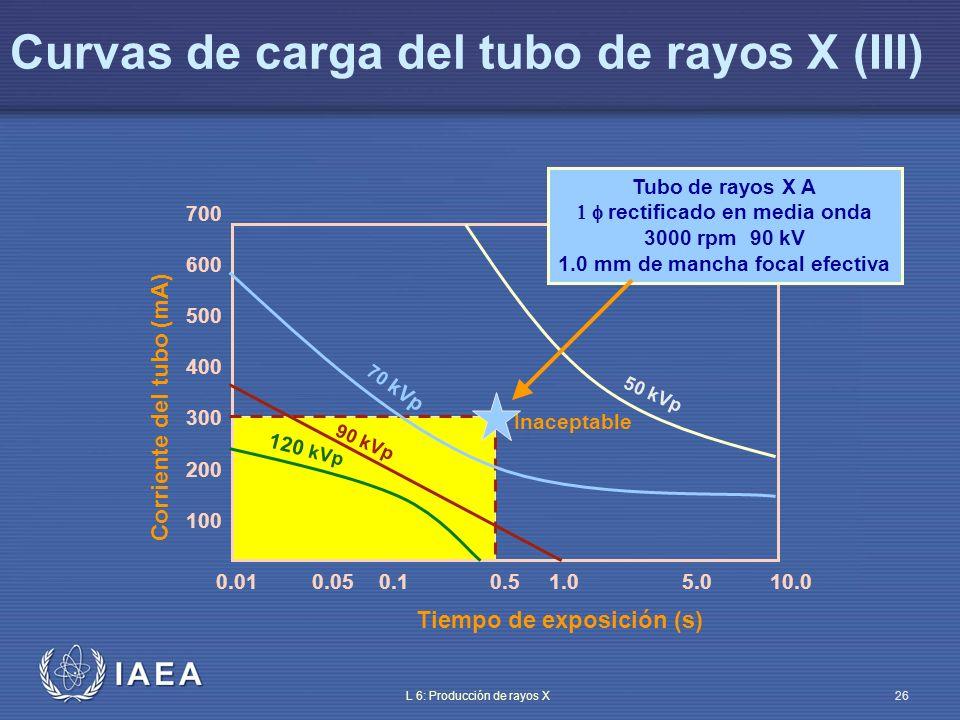 IAEA L 6: Producción de rayos X27 Curvas de carga del tubo de rayos X (IV) 0.010.050.10.51.05.010.0 700 600 500 400 300 200 100 50 kVp 70 kVp 90 kVp 125 kVp Aceptable Tiempo de exposición (s) Corriente del tubo (mA) Inaceptable Tubo de rayos X B 3 rectificado en onda completa 10.000 rpm 125 kV 1.0 mm mancha focal efectiva