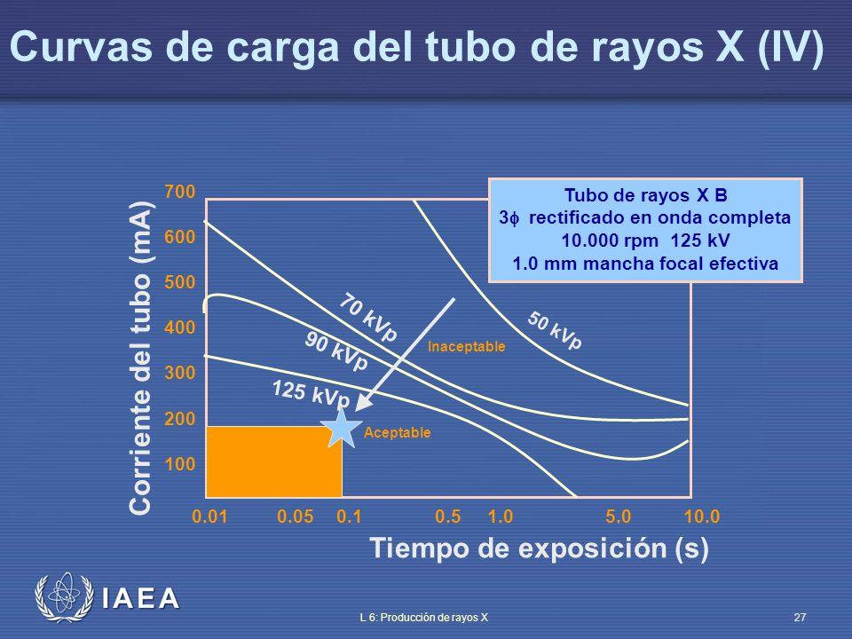 IAEA L 6: Producción de rayos X28 Curva de enfriamiento del ánodo (I) El calor generado se almacena en el ánodo y se disipa a través del circuito de refrigeración Una curva de enfriamiento típica tiene: – Curvas de entrada (unidades de calor almacenadas en función del tiempo) – Curva de enfriamiento del ánodo El gráfico siguiente muestra que: – Un procedimiento que libera 500 HU/s puede continuar indefinidamente – Si libera 1000 HU/s debe detenerse tras 10 min – Si el ánodo ha almacenado 120.000 HU, necesitará 5 min para enfriarse completamente