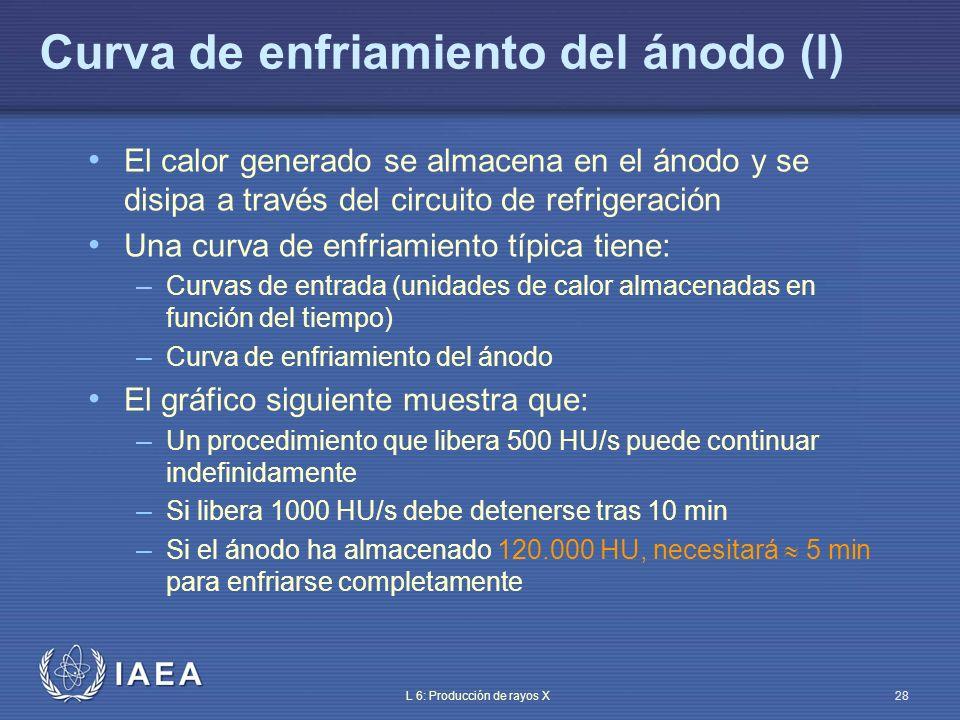IAEA L 6: Producción de rayos X29 Curva de enfriamiento del ánodo (II) 240 220 200 180 160 140 120 100 80 60 40 20 Tiempo transcurrido (min) Unidades de calor acumuladas (x 1000) 1 2 3 4 5 6 7 8 9 10 11 12 13 14 500 HU/sec 1000 HU/sec 350 HU/sec 250 HU/sec Curva de entrada Curva de enfriamiento Máxima capacidad de almacenamiento de calor del ánodo