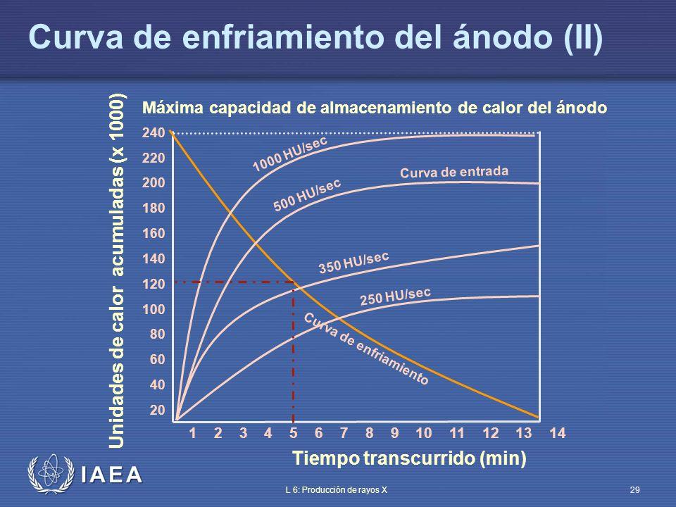 IAEA International Atomic Energy Agency Parte 6: Producción de rayos X Tema 5: Generador de rayos X Material de entrenamiento del OIEA sobre protección radiológica en radiodiagnóstico y en radiología intervencionista