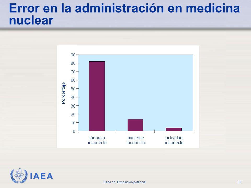 IAEA Parte 11. Exposición potencial32 Radiofármaco incorrecto Paciente incorrecto Ruta de administración incorrecta Actividad incorrecta terapia > 10%