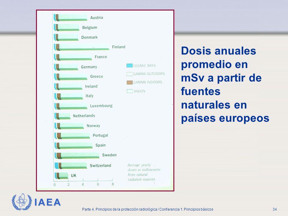 IAEA Parte 4. Principios de la protección radiológica / Conferencia 1. Principios básicos34 Dosis anuales promedio en mSv a partir de fuentes naturale