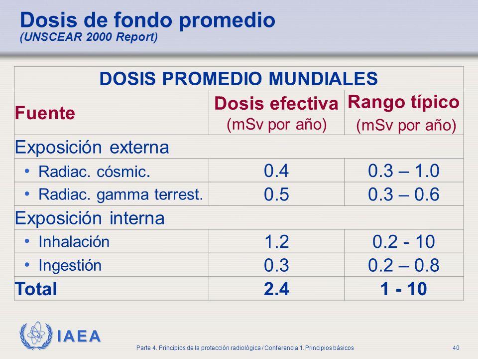 IAEA Parte 4. Principios de la protección radiológica / Conferencia 1. Principios básicos40 Dosis de fondo promedio (UNSCEAR 2000 Report) DOSIS PROMED
