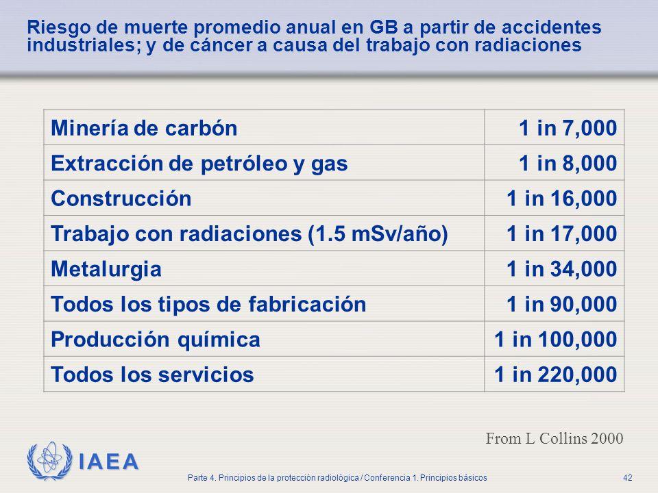 IAEA Parte 4. Principios de la protección radiológica / Conferencia 1. Principios básicos42 Riesgo de muerte promedio anual en GB a partir de accident