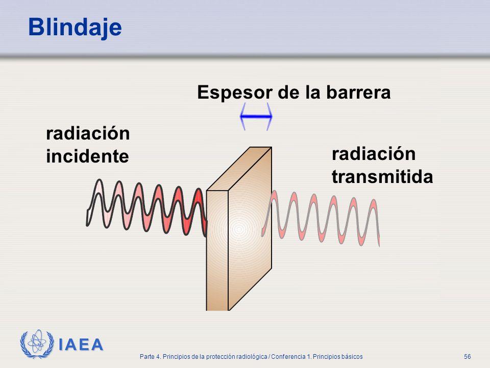IAEA Parte 4. Principios de la protección radiológica / Conferencia 1. Principios básicos56 Blindaje radiación incidente radiación transmitida Espesor