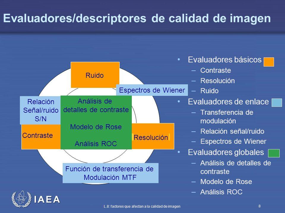IAEA L.8: factores que afectan a la calidad de imagen 8 Evaluadores/descriptores de calidad de imagen Ruido Resolución Contraste Espectros de Wiener F