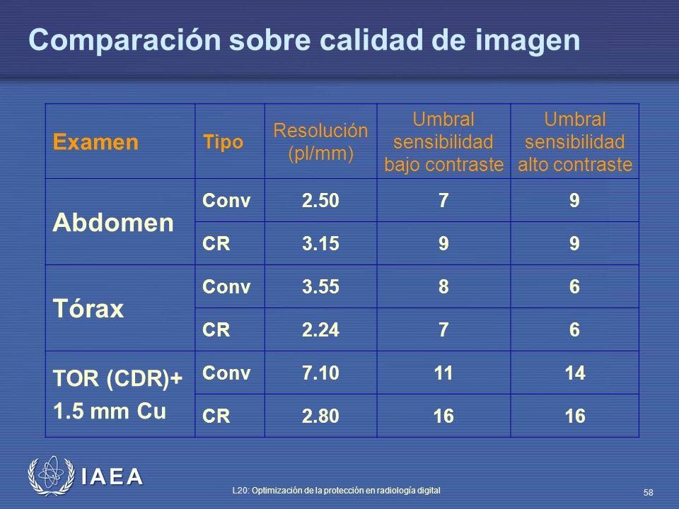 IAEA L20: Optimización de la protección en radiología digital 58 Comparación sobre calidad de imagen Examen Tipo Resolución (pl/mm) Umbral sensibilida