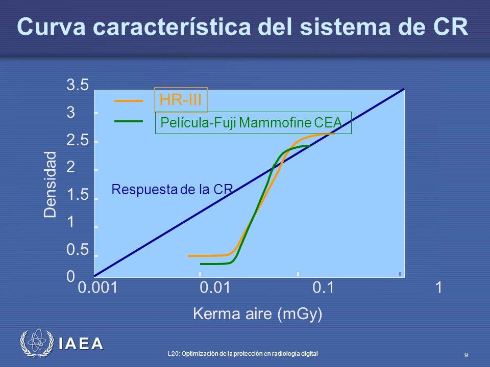 IAEA L20: Optimización de la protección en radiología digital 9 Curva característica del sistema de CR HR-III Película-Fuji Mammofine CEA Respuesta de