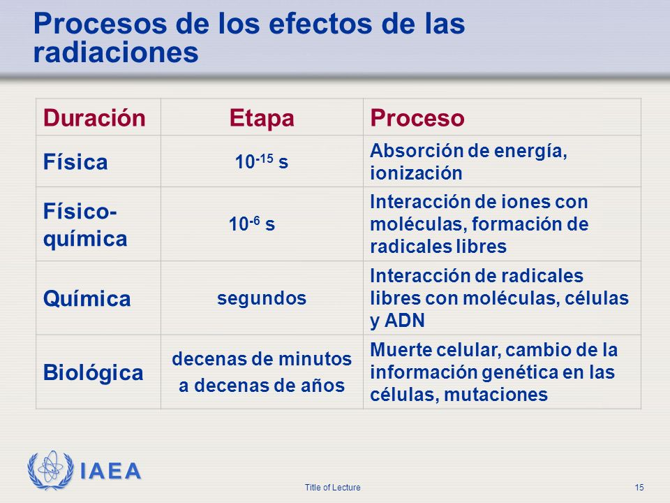 IAEA Title of Lecture15 Procesos de los efectos de las radiaciones DuraciónEtapaProceso Física 10 -15 s Absorción de energía, ionización Físico- quími
