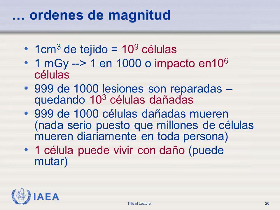 IAEA Title of Lecture26 … ordenes de magnitud 1cm 3 de tejido = 10 9 células 1 mGy --> 1 en 1000 o impacto en10 6 células 999 de 1000 lesiones son rep
