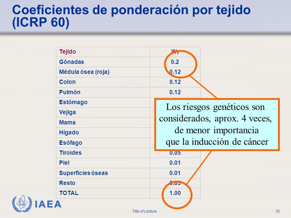 IAEA Title of Lecture35 TejidoWTWT Gónadas0.2 Médula ósea (roja)0.12 Colon0.12 Pulmón0.12 Estómago0.12 Vejiga0.05 Mama0.05 Hígado0.05 Esófago0.05 Tiro