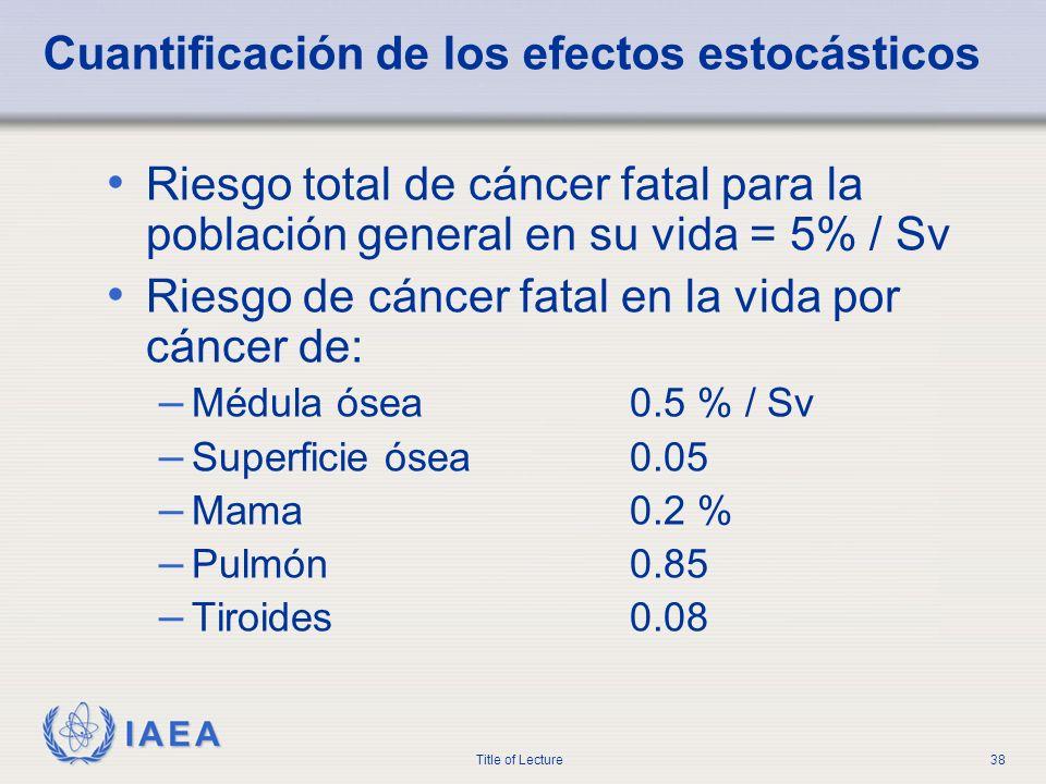 IAEA Title of Lecture38 Cuantificación de los efectos estocásticos Riesgo total de cáncer fatal para la población general en su vida = 5% / Sv Riesgo