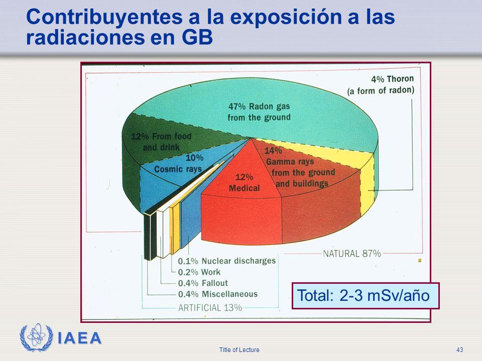 IAEA Title of Lecture43 Contribuyentes a la exposición a las radiaciones en GB Total: 2-3 mSv/año