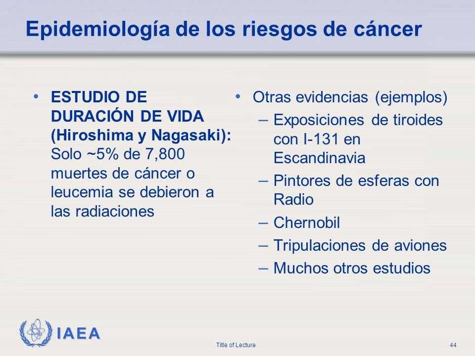 IAEA Title of Lecture44 Epidemiología de los riesgos de cáncer ESTUDIO DE DURACIÓN DE VIDA (Hiroshima y Nagasaki): Solo ~5% de 7,800 muertes de cáncer