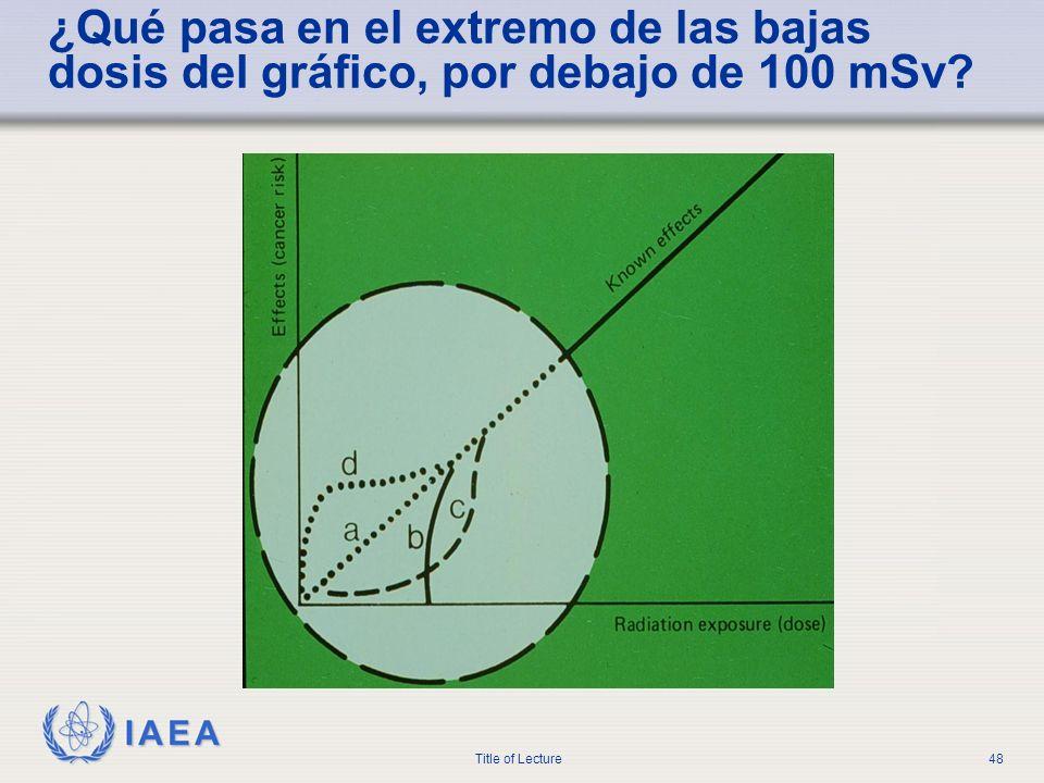 IAEA Title of Lecture48 ¿Qué pasa en el extremo de las bajas dosis del gráfico, por debajo de 100 mSv?