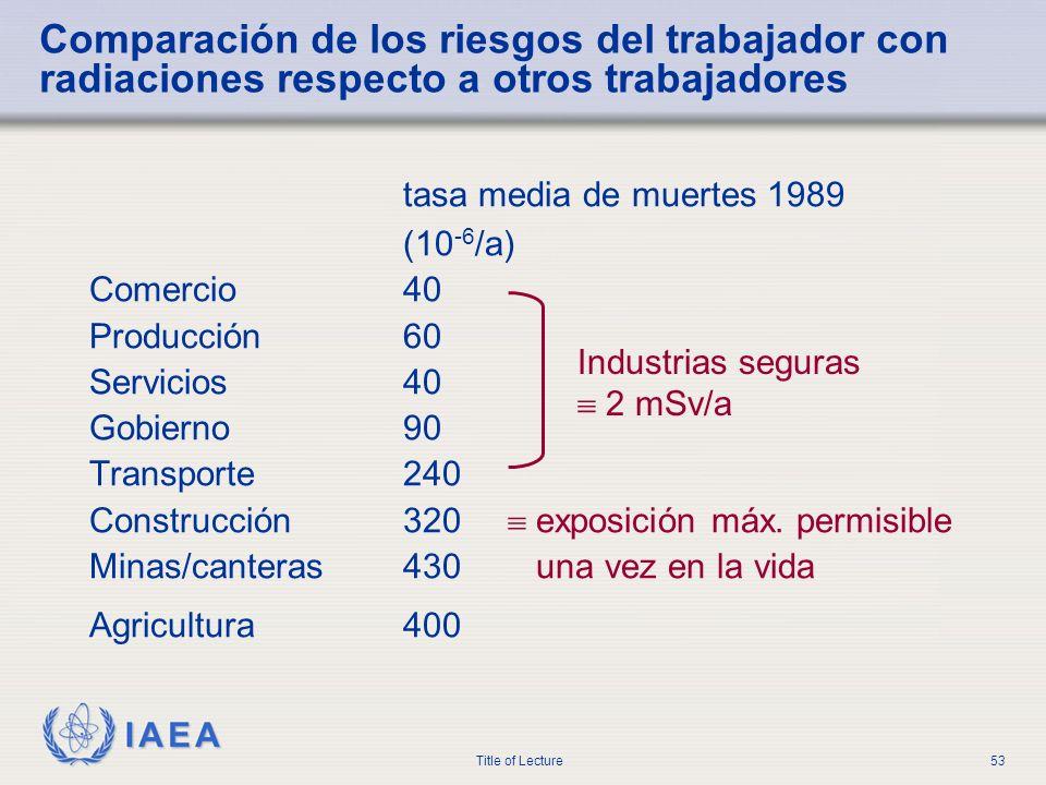 IAEA Title of Lecture53 Comparación de los riesgos del trabajador con radiaciones respecto a otros trabajadores tasa media de muertes 1989 (10 -6 /a)