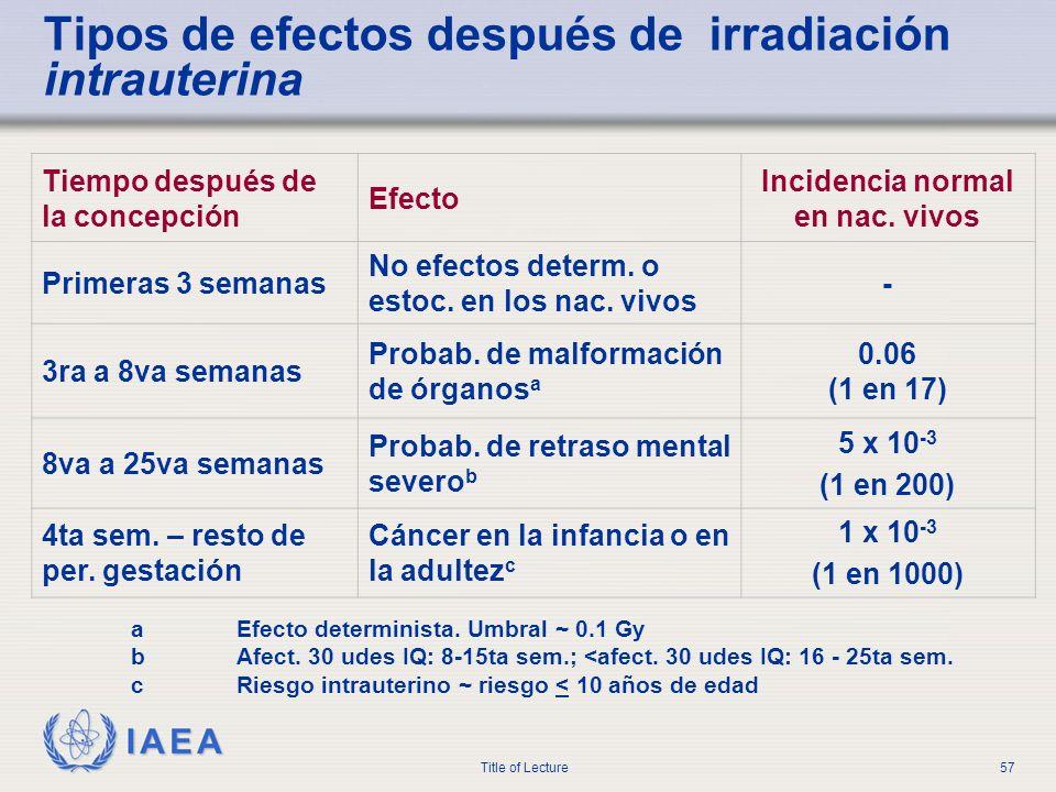 IAEA Title of Lecture57 Tipos de efectos después de irradiación intrauterina Tiempo después de la concepción Efecto Incidencia normal en nac. vivos Pr