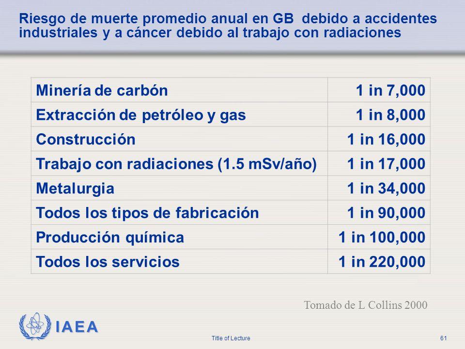IAEA Title of Lecture61 Riesgo de muerte promedio anual en GB debido a accidentes industriales y a cáncer debido al trabajo con radiaciones Tomado de