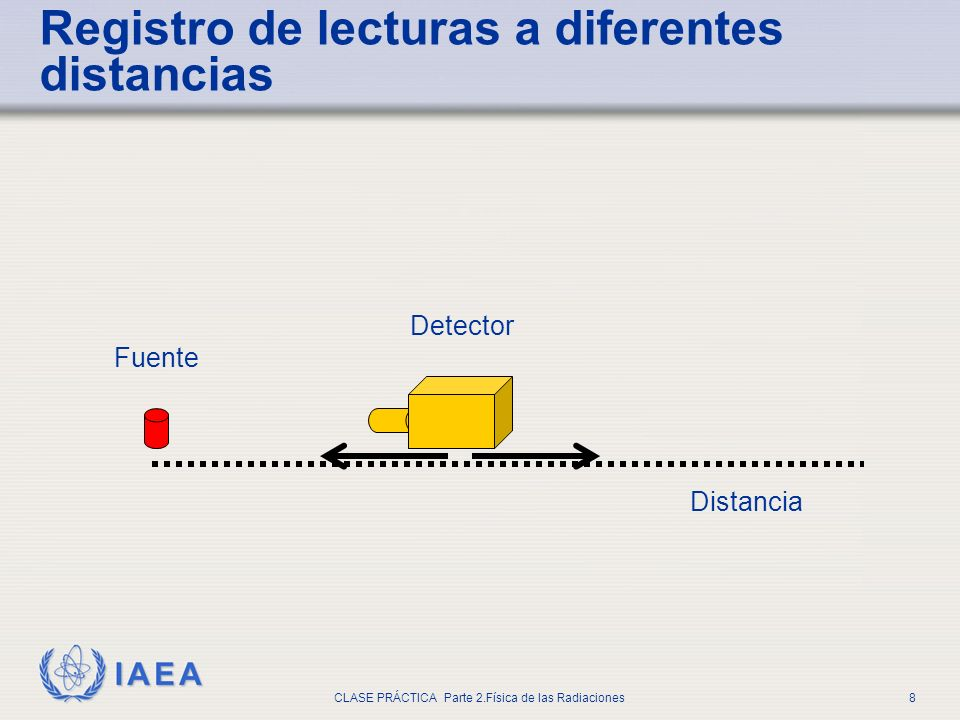 IAEA CLASE PRÁCTICA Parte 2.Física de las Radiaciones8 Registro de lecturas a diferentes distancias Distancia Fuente Detector