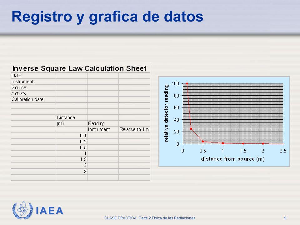 IAEA CLASE PRÁCTICA Parte 2.Física de las Radiaciones9 Registro y grafica de datos