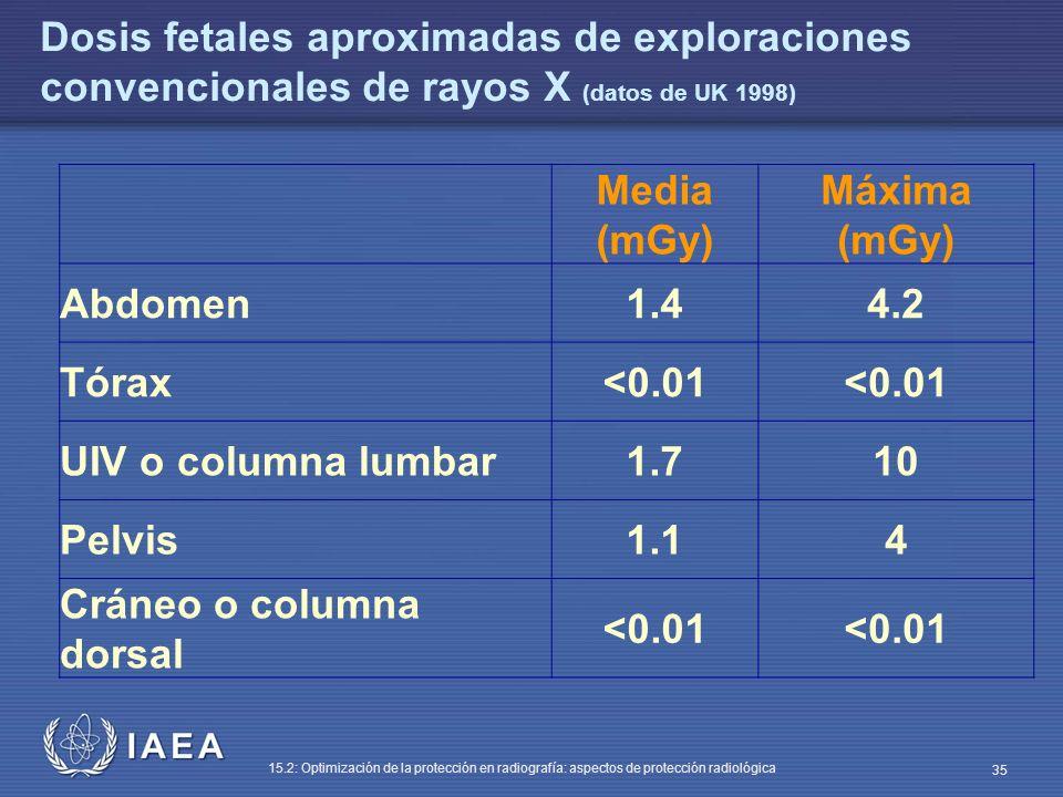 IAEA 15.2: Optimización de la protección en radiografía: aspectos de protección radiológica 35 Dosis fetales aproximadas de exploraciones convencionales de rayos X (datos de UK 1998) Media (mGy) Máxima (mGy) Abdomen1.44.2 Tórax<0.01 UIV o columna lumbar1.710 Pelvis1.14 Cráneo o columna dorsal <0.01
