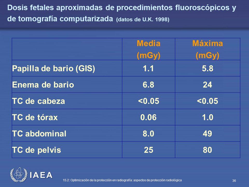 IAEA 15.2: Optimización de la protección en radiografía: aspectos de protección radiológica 36 Dosis fetales aproximadas de procedimientos fluoroscópicos y de tomografía computarizada (datos de U.K.
