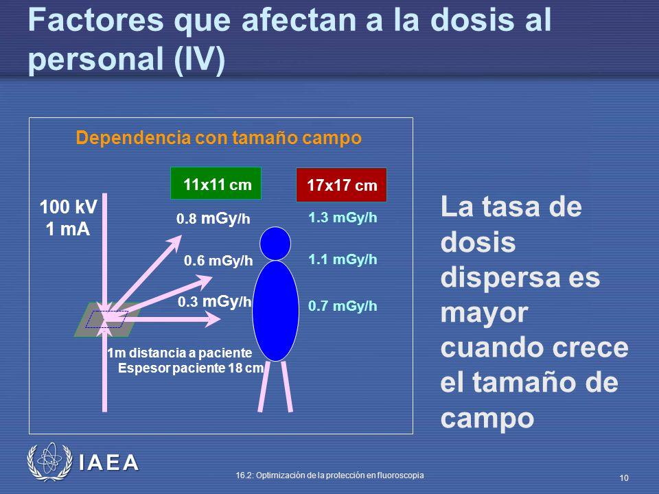 IAEA 16.2: Optimización de la protección en fluoroscopia 10 La tasa de dosis dispersa es mayor cuando crece el tamaño de campo Factores que afectan a