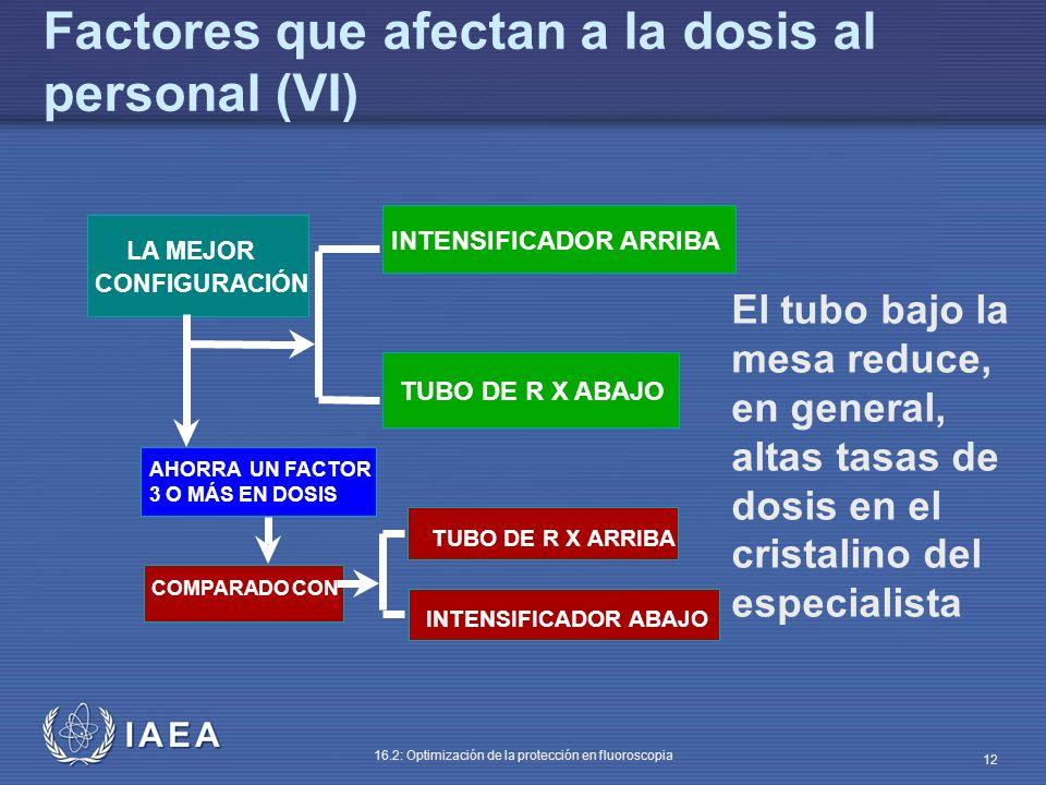 IAEA 16.2: Optimización de la protección en fluoroscopia 12 El tubo bajo la mesa reduce, en general, altas tasas de dosis en el cristalino del especia